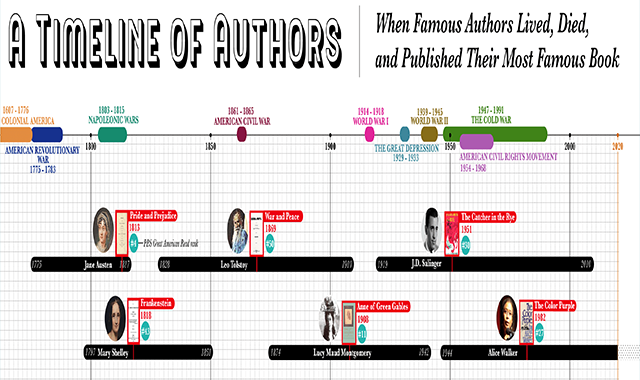 A Timeline of Authors: When Authors Lived, Died, and Published Their Most Famous Book #infographic