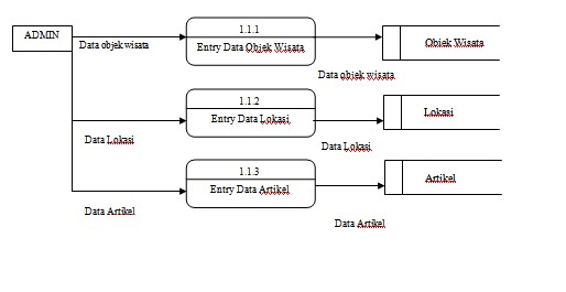 Pengertian data flow diagram dfd dan beserta contoh gambar aldes merupakan satu lingkaran besar yang mewakili lingkaran lingkaran kecil yang ada di dalamnya merupakan pemecahan dari diagram konteks ke diagram nol di ccuart Choice Image
