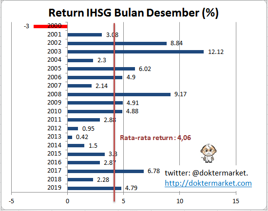 return ihsg bulan desember