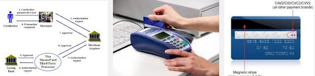 Como Cartões de Crédito Funcionam Realmente