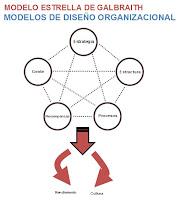 MODELO ESTRELLA DE GALBRAITH-MODELOS DE DISEÑO ORGANIZACIONAL