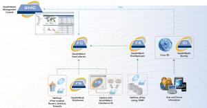 Cisco Exam Prep, Cisco Tutorial and Material, Cisco Guides, Cisco Certification, Cisco Stealthwatch