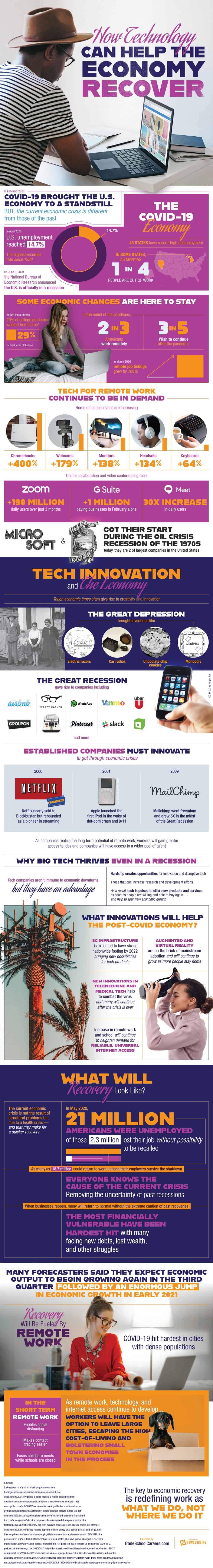 How Technology Can Help The Economy Recover #infographic
