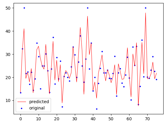 DataTechNotes: Regression Example with XGBRegressor in Python