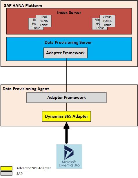 SAP HANA smart data integration, SAP HANA Certifications, SAP HANA Learning, SAP HANA Tutorials and Materials