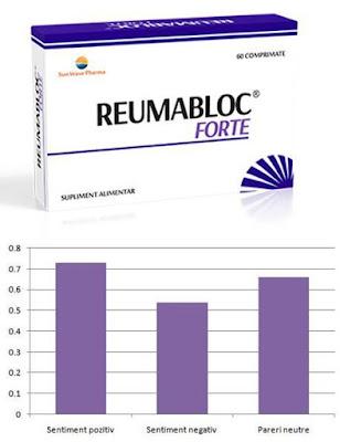 reumabloc forte capsule reactii adverse administrare