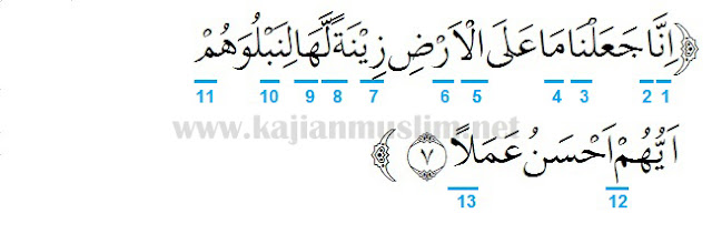 Hukum Tajwid Surat Al-Kahfi Ayat 7