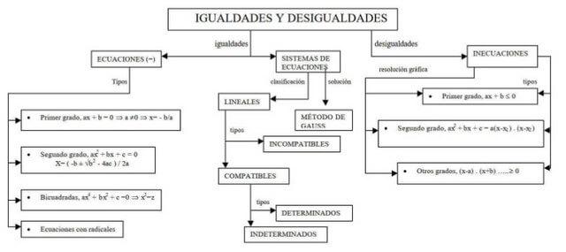 Mapa conceptual de igualdades y desigualdades