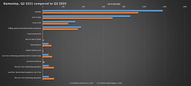 GME Q2 2021
