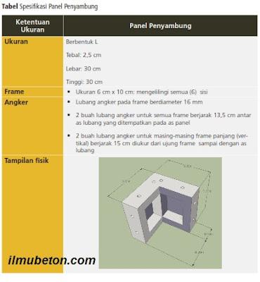 Tabel Spesifikasi Panel Penyambung