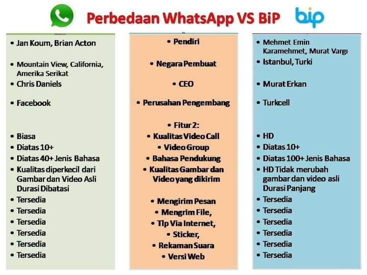 Keunggulan BiP dibanding Whatsapp