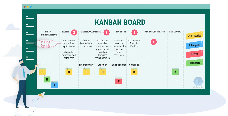 Muralha Informática: As Principais Práticas do Método Kanban