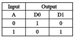 Kelas Informatika - Tabel Kebenaran Decoder 1 to 2