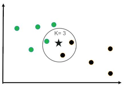 Understanding KNN(K-nearest neighbor) with example   KRAJ Education