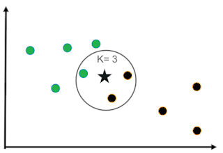 Understanding KNN(K-nearest neighbor) with example