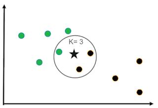 Basic concepts of K-means Clustering   KRAJ Education