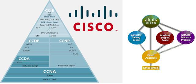 Certificaciones Academias Cisco