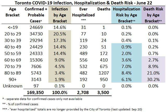 Toronto Covid 19 Infection, Hospitalization & Death Risk