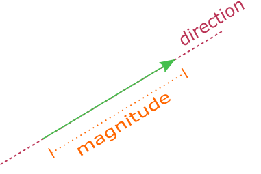Representation of vectors