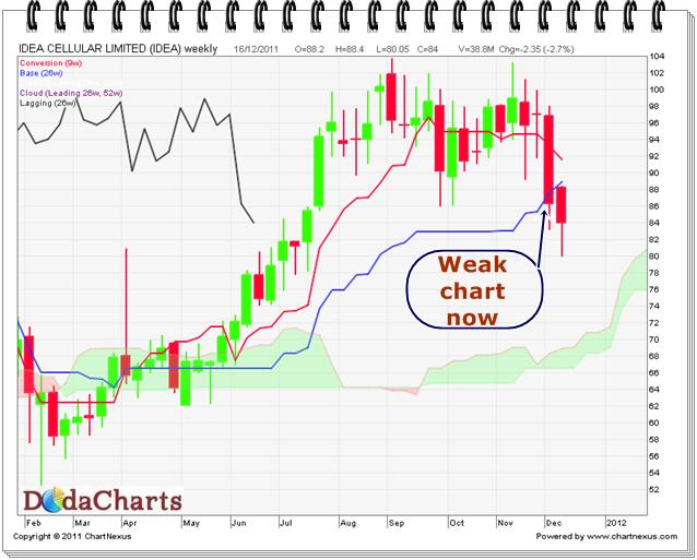 Idea Cellular Ltd. Technical chart