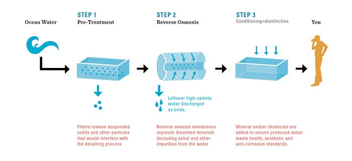 Diagrama esquemático de desalinización de agua de mar por osmosis inversa