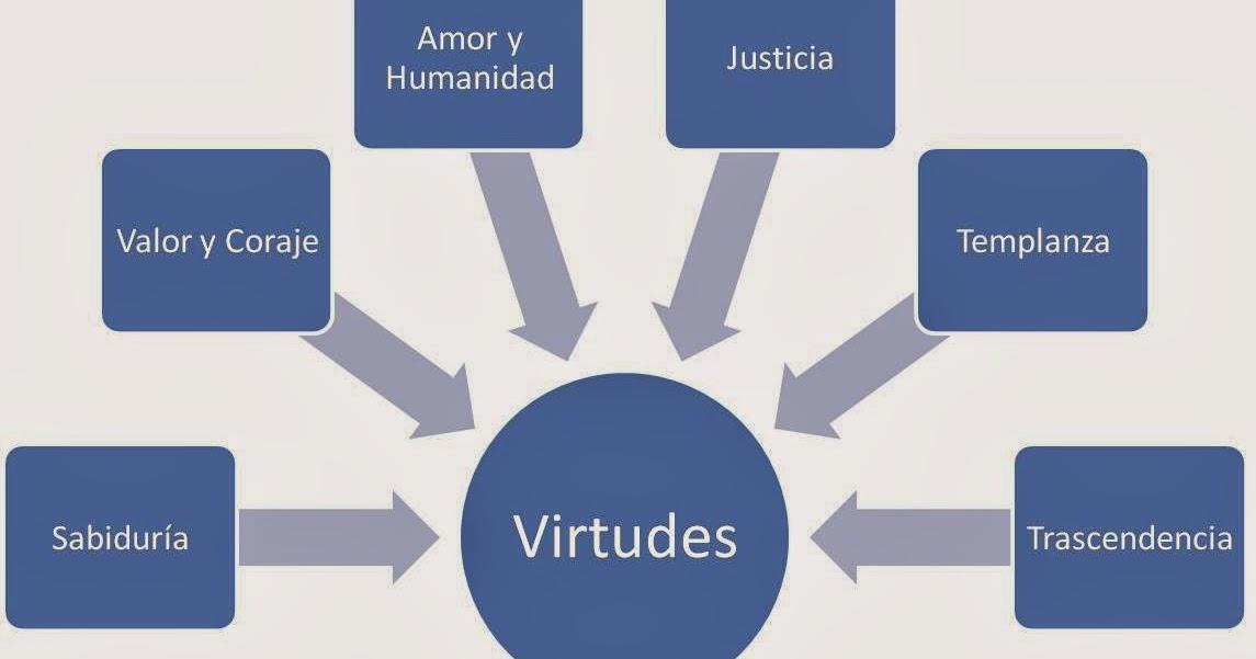 Facilitymanager Las 5 Virtudes Empresariales