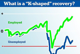 k-shaped recovery