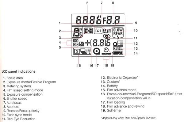 Nikon F90X (N90s), LCD Panel Info