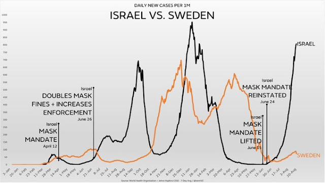 Isreal vs Swedend cases
