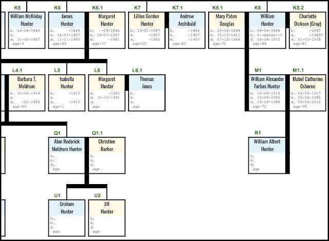 William Hunter Mabel Osborne ancestry Dunfermline genealogy