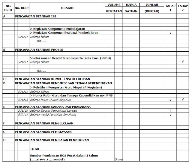 Contoh Format Rencana Kerja dan Anggaran Madrasah (RKAM) untuk Pencairan Dana BOS Kemenag
