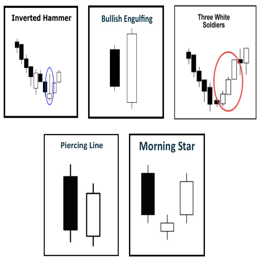Strategi forex dengan candlestick