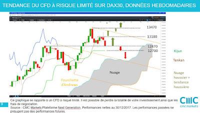 Investir en actions allemandes et sur la Bourse allemande #DAX30 [30/12/17]