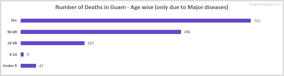 Number of Deaths in Guam - Age wise (only due to Major diseases)