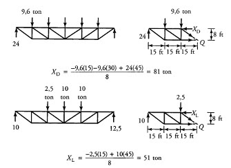 metode potongan diterapkan secara terpisah, sehingga gaya total pada bagian struktur kritis