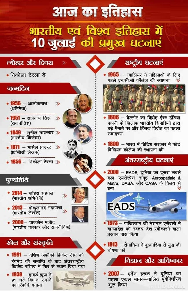 आज का इतिहास 10 July | This Day in History | Today in History in Hindi