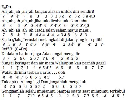 Not Angka Pianika Lagu JKT48 River