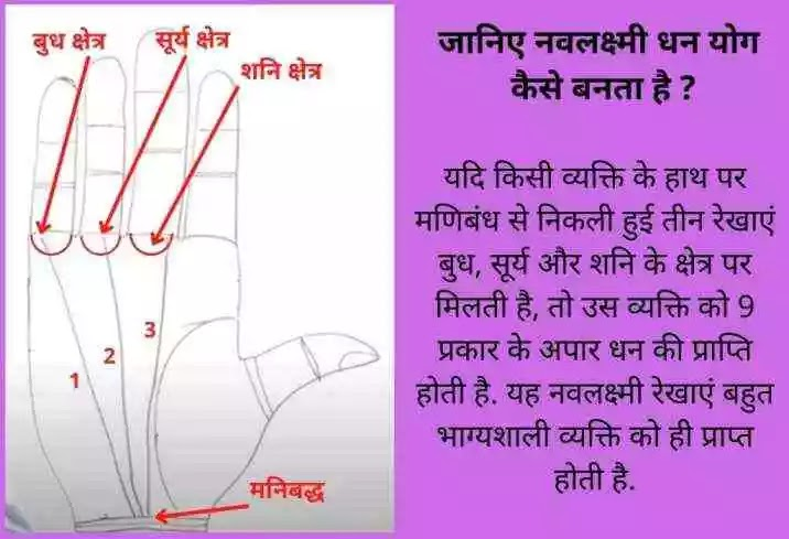 हस्त रेखा धन योग ज्ञान with image