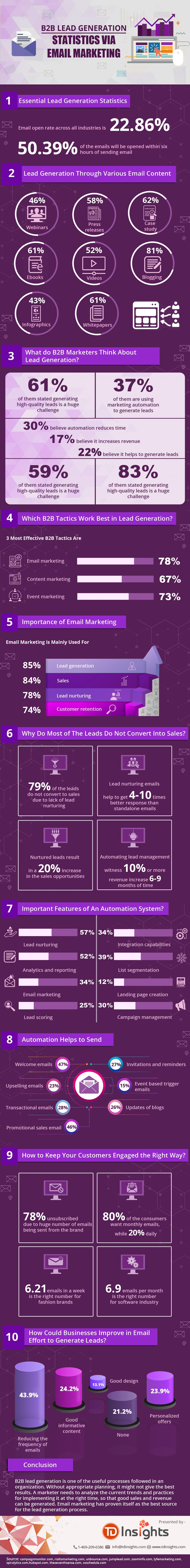 B2B Lead Generation Statistics via Email Marketing #infographic