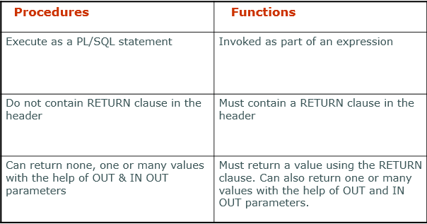 Difference between Procedures and Functions