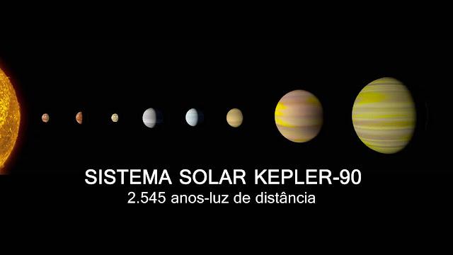 Inteligência Artificial descobre novo sistema solar com 8 planetas pela 1º vez.