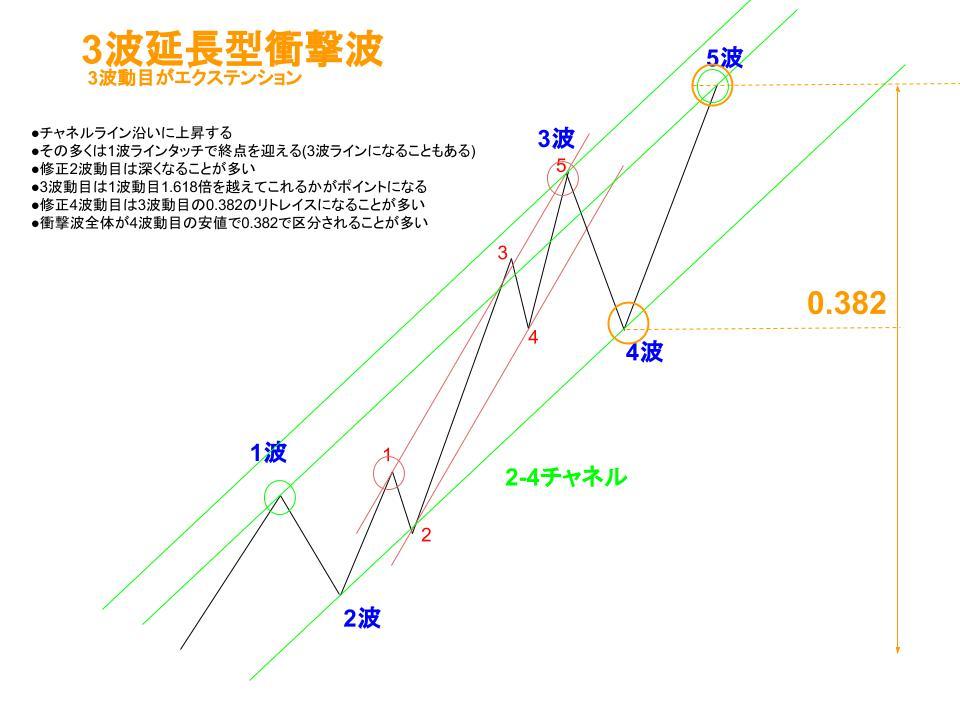 3波延長型衝撃波イメージ