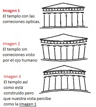 Resultado de imagen de acropolis de atenas partenon efectos opticos
