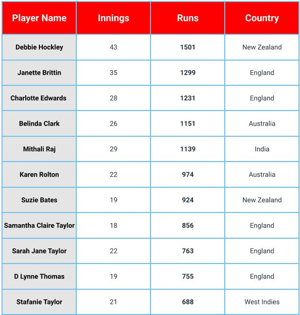 Most Runs in Women's World Cup Cricket