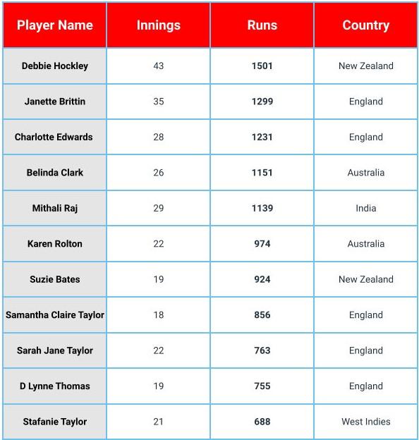 Kuka pelasi eniten juoksuja naisten kriketin maailmancupin historiassa