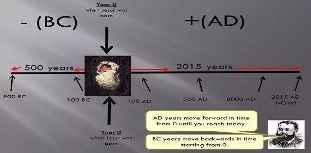 इस्वी (AD) और ईसा पूर्व (BC) में क्या अंतर होता है