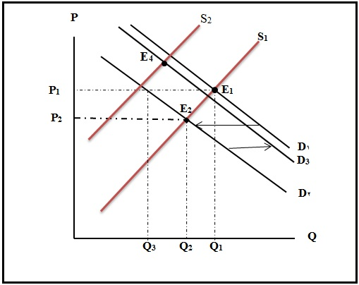 MBA QUESTIONS AND ANSWERS: Market Demand and Supply