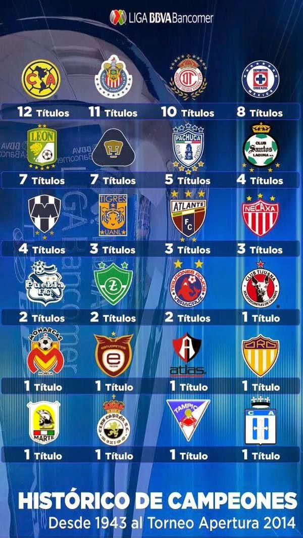 Historico De Campeones Futbol Mexicano Y Los 4 Grandes