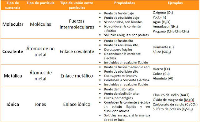 propiedades de los enlaces químicos