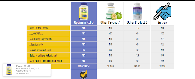 BENEFITS OF OPTIMUM KETO   Complete Food Recipe   Complete Foods